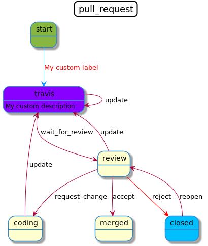 Symfony Workflow
